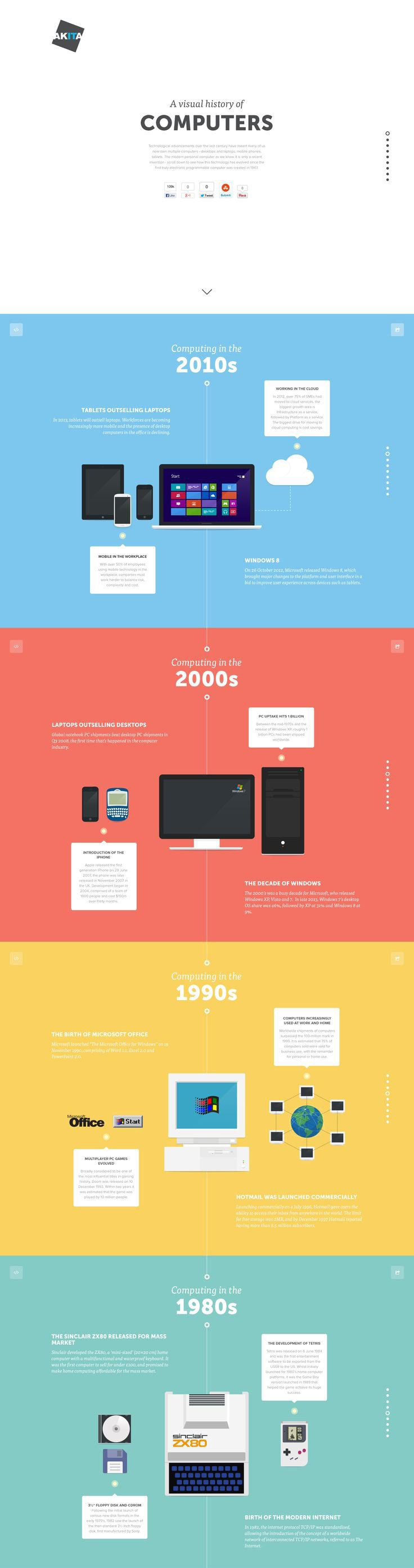 Infographic Design - Tips and Inspiration By Canva